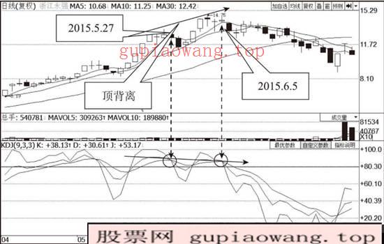 浙江永强(002489)KDJ指标走势图