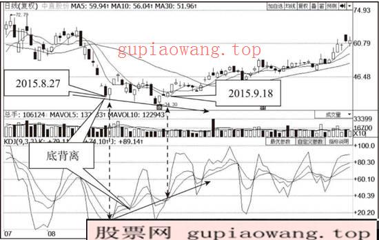 中直股份(600038)KDJ指标走势图