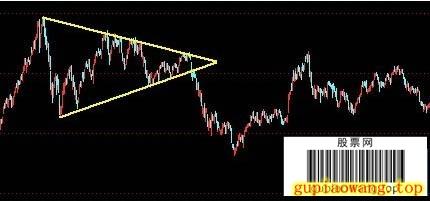 三角整理__K线图形态